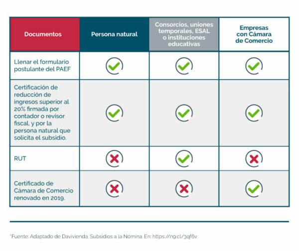 Tabla de requisitos para aplicar al PAEF del gobierno en Colombia