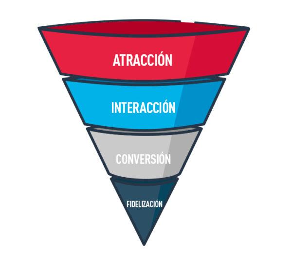 Inbound Marketing Funnel 2