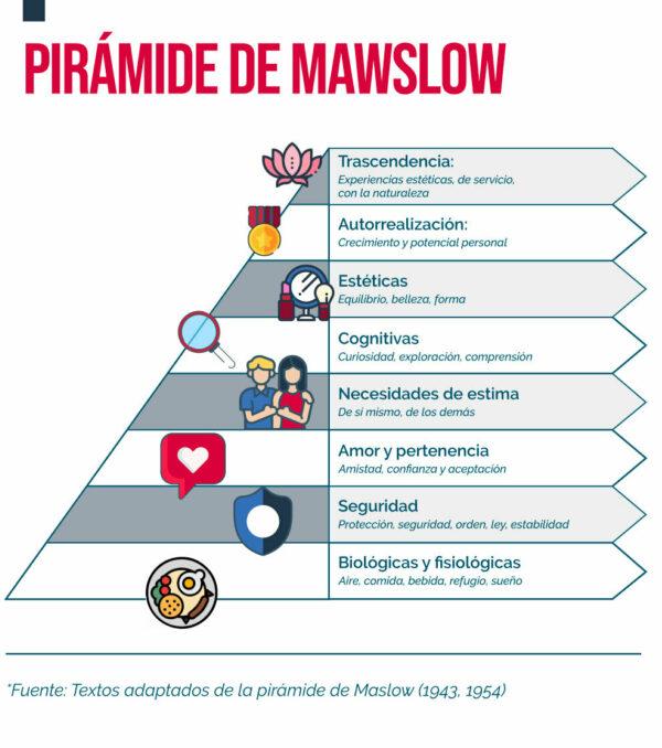 Pirámide de mawslow