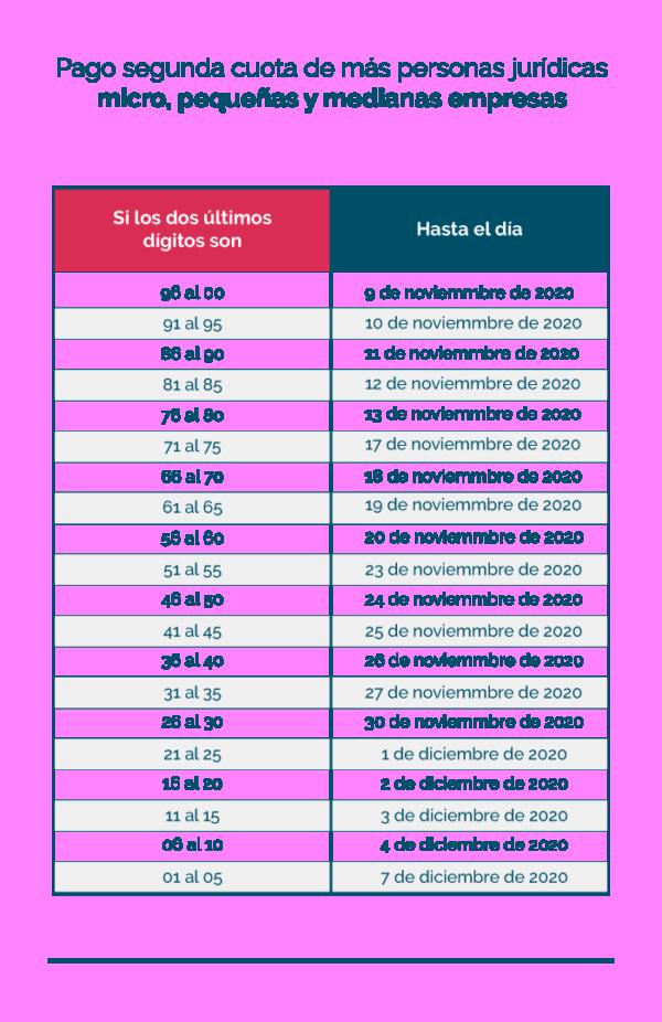 Tabla de fechas para el pago de obligaciones tributarias del 2020