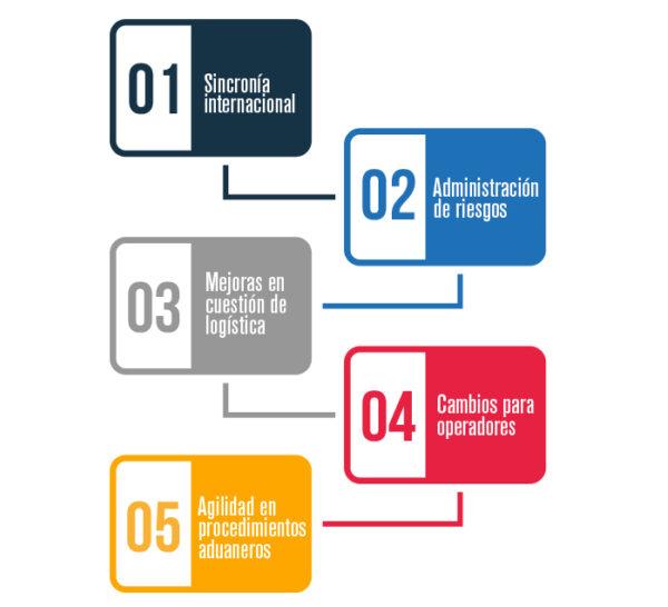 5 frentes de regulación para comercio exterior con legislación aduanera