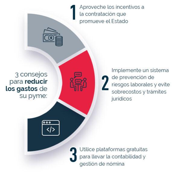 Tres puntos para crear un plan de ahorro para su pyme