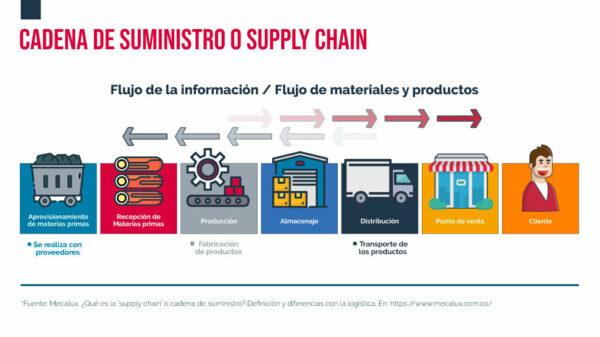 Ilustración proceso cadena de suministro empresarial