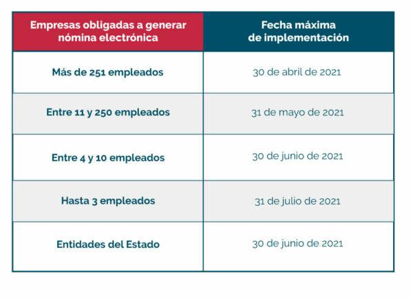Tabla de fechas de implementación nómina electrónica