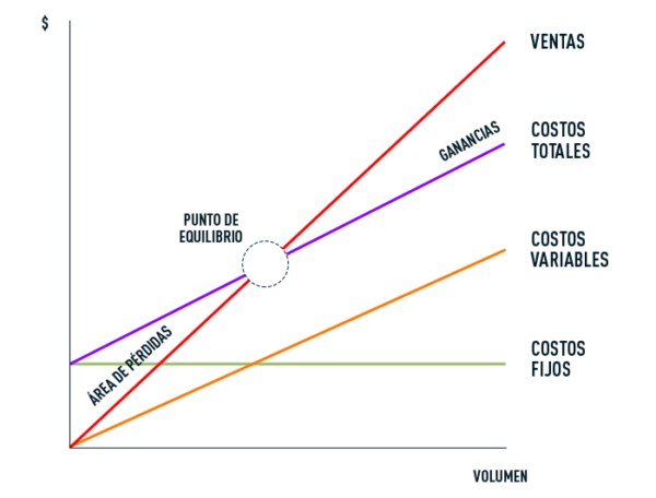 Gráfica representativa del punto de equilibrio empresarial y sus componentes