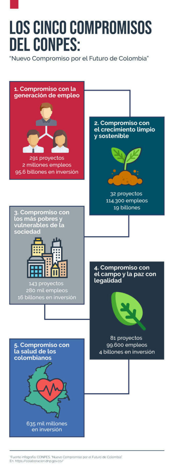 Infografía 5 compromisos de CONPES Colombia en 2021