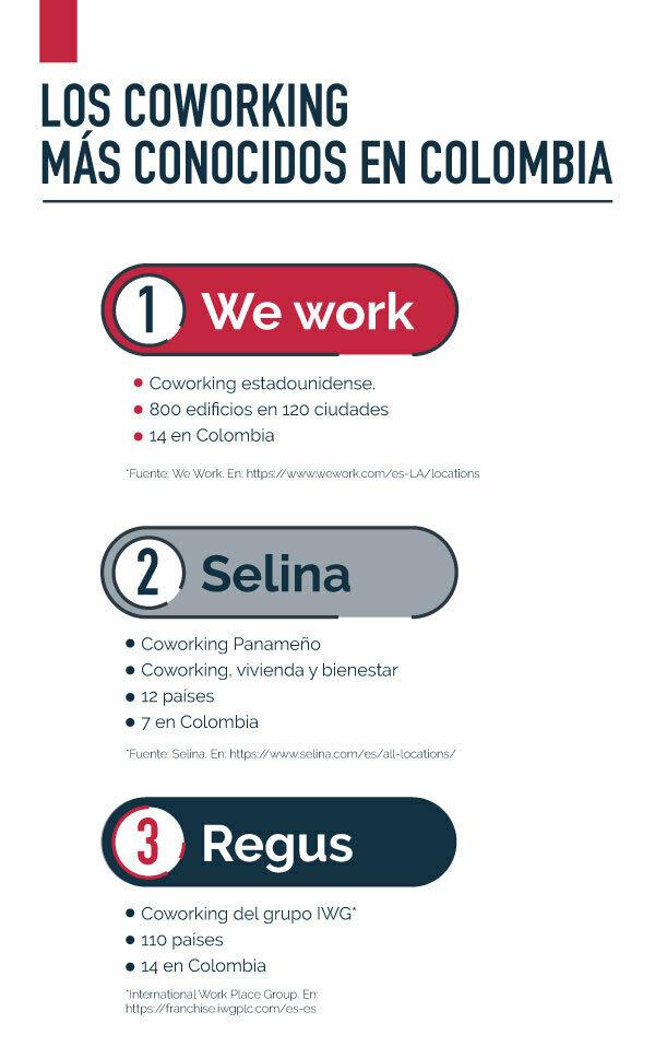 Infografía top 3 coworking en Colombia