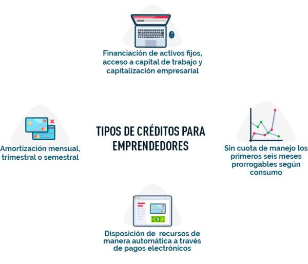 créditos para emprendedores Diagrama