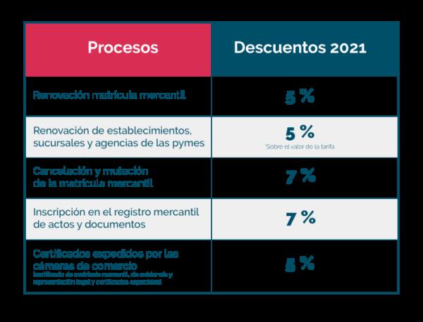 Tabla de descuentos matrícula mercantil 2021
