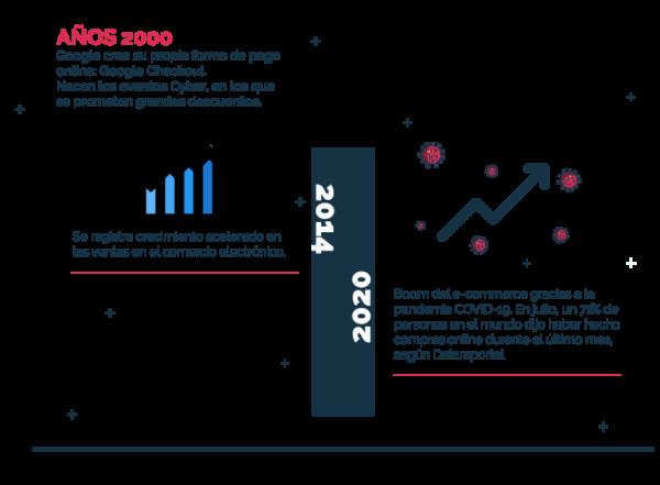 Infografía actualidad y evolución del comercio electrónico