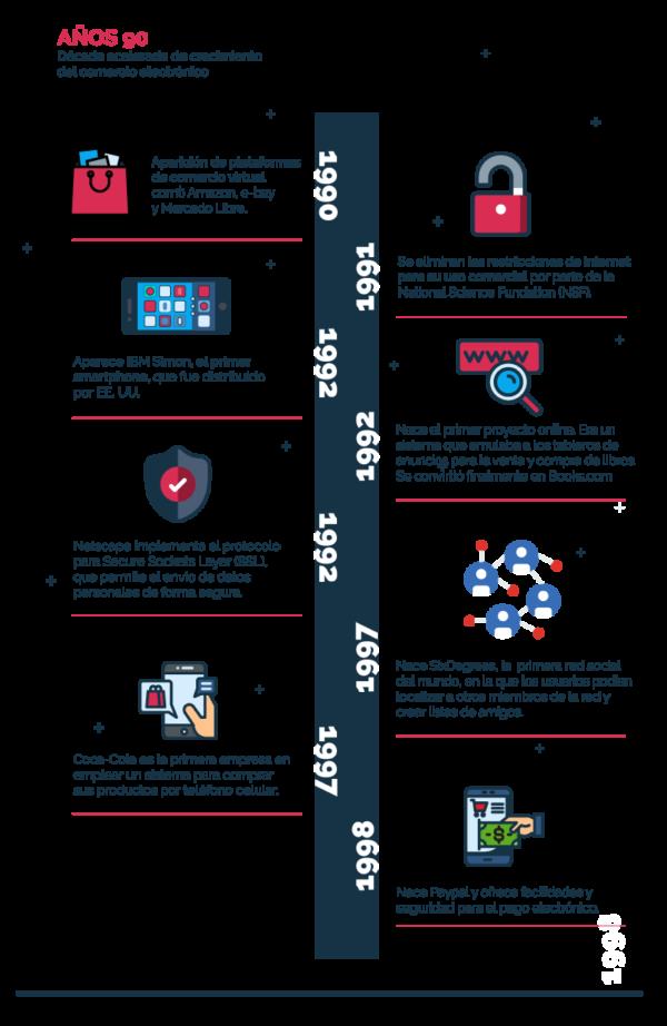 Infografía comercio electrónico en los años 90s