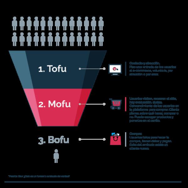 Ilustración etapas funnel de ventas ecommerce