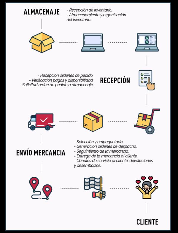 Infografía etapas del fulfillment