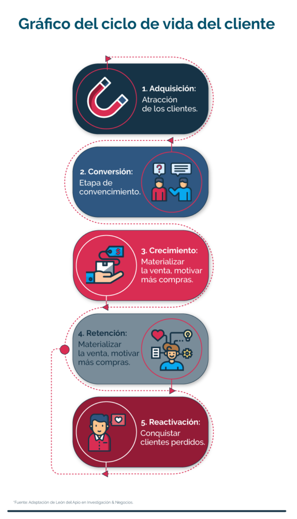 Ilustración etapas del ciclo de vida del cliente en un comercio electrónico