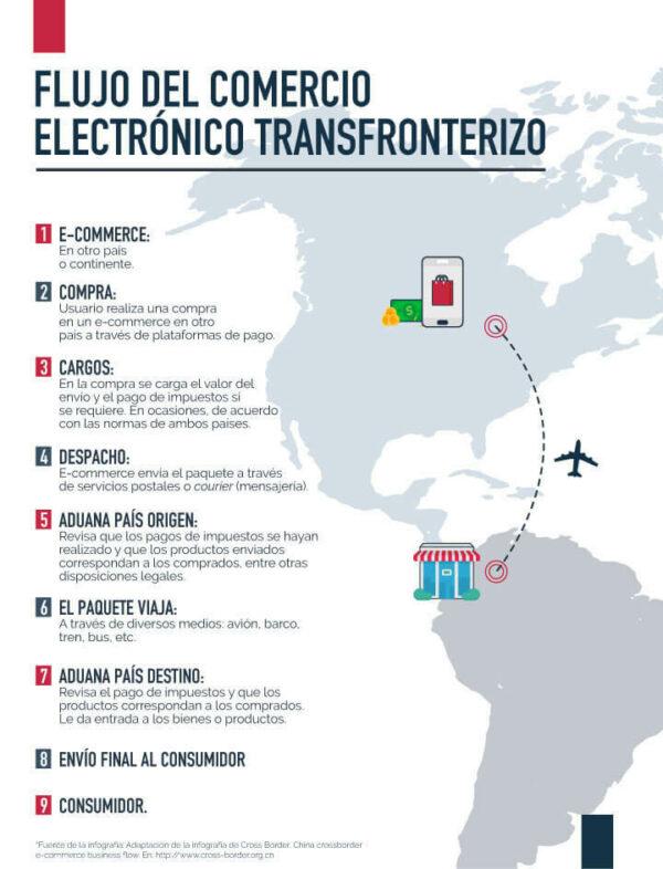 Infografía flujo del comercio electrónico transfronterizo