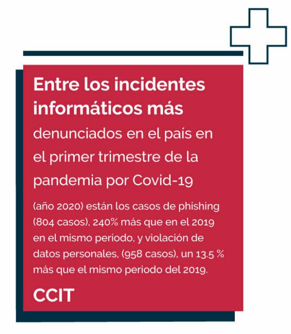 Número de incidentes informáticos denunciados en 2020