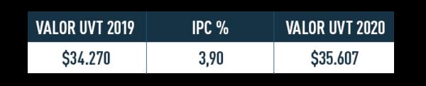 Comparación del UVT 2018 y UVT 2019 en Colombia