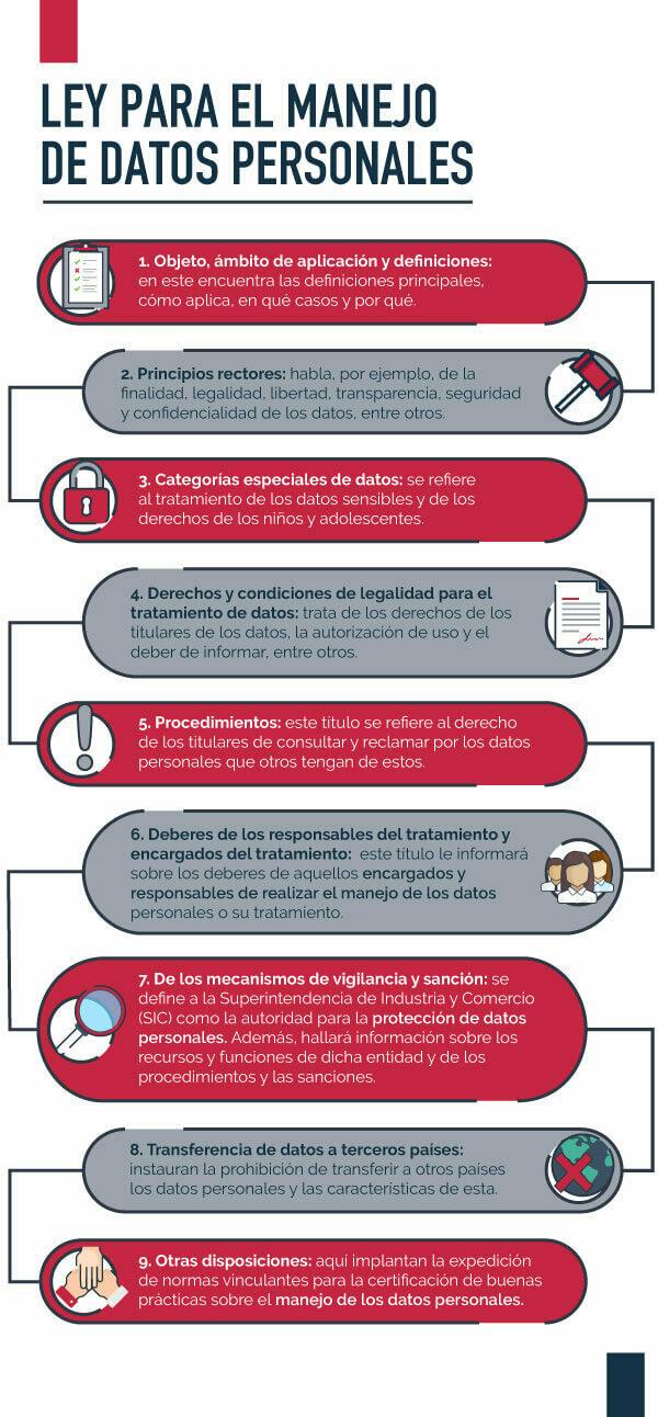 Infografía puntos clave de la ley para el manejo de datos personales