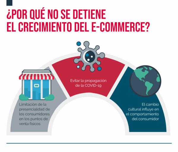 Infografía sobre el auge del e-commerce por Covid-19