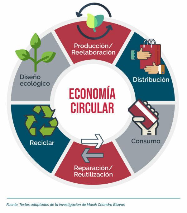 Aplique en su pyme la economía circular.
