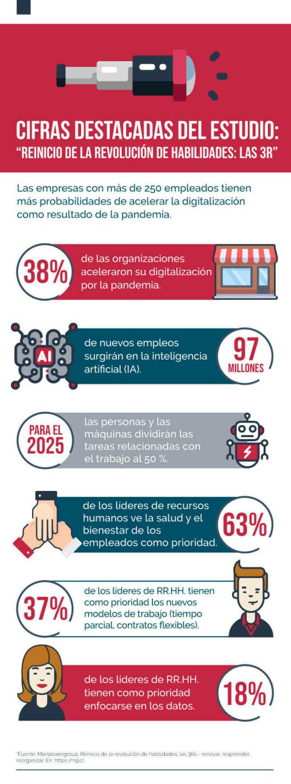 Infografía cifras sobre la digitalización de empresas en Colombia