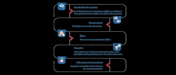 Guía para las empresas de la norma ISO 26000