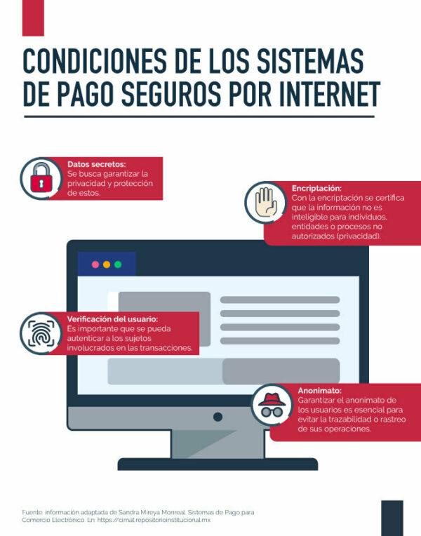 Infografía requisitos de seguridad en pagos por internet