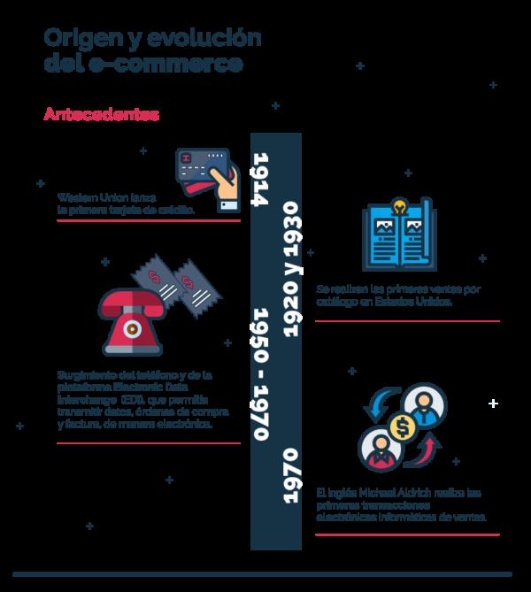 Infografía origen del ecommerce