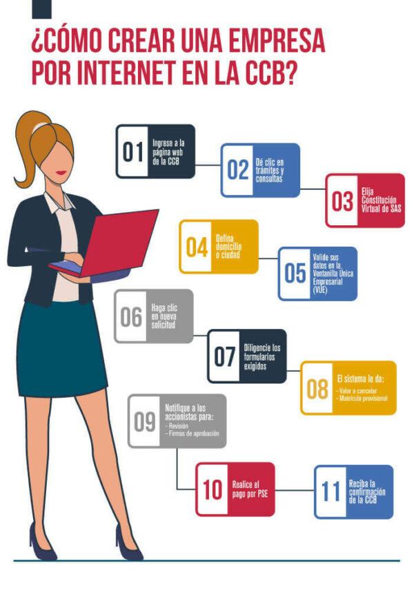 Infografía paso a paso para crear empresa online en Bogotá