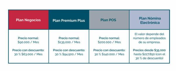 Precios de los planes de Loggro para facturar electrónicamente