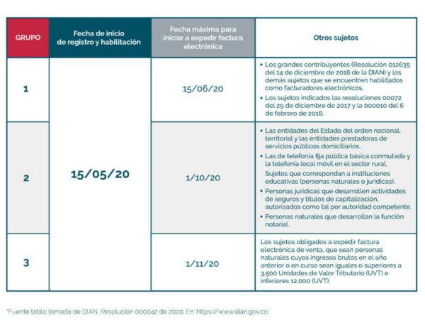 Tabla con fechas de facturación electrónica grandes contribuyentes