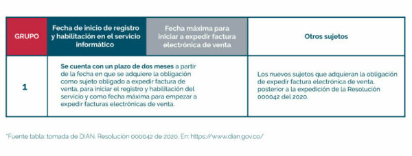 Tabla con fechas de facturación electrónica empresas permanentes