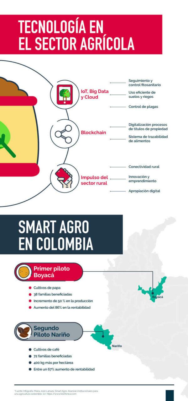 Infografía uso de la tecnología en el Smart agro Colombiano