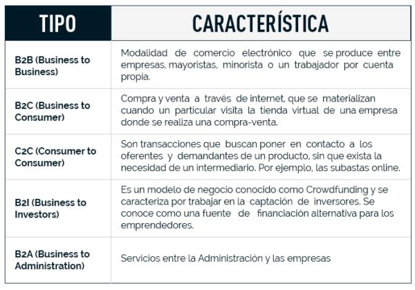Tabla de tipos de ecommerce y características