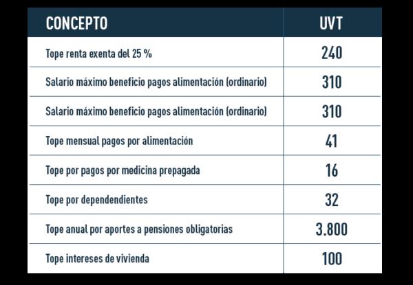 Tabla de topes en rentas exentas y deducibles con base al UVT en Colombia