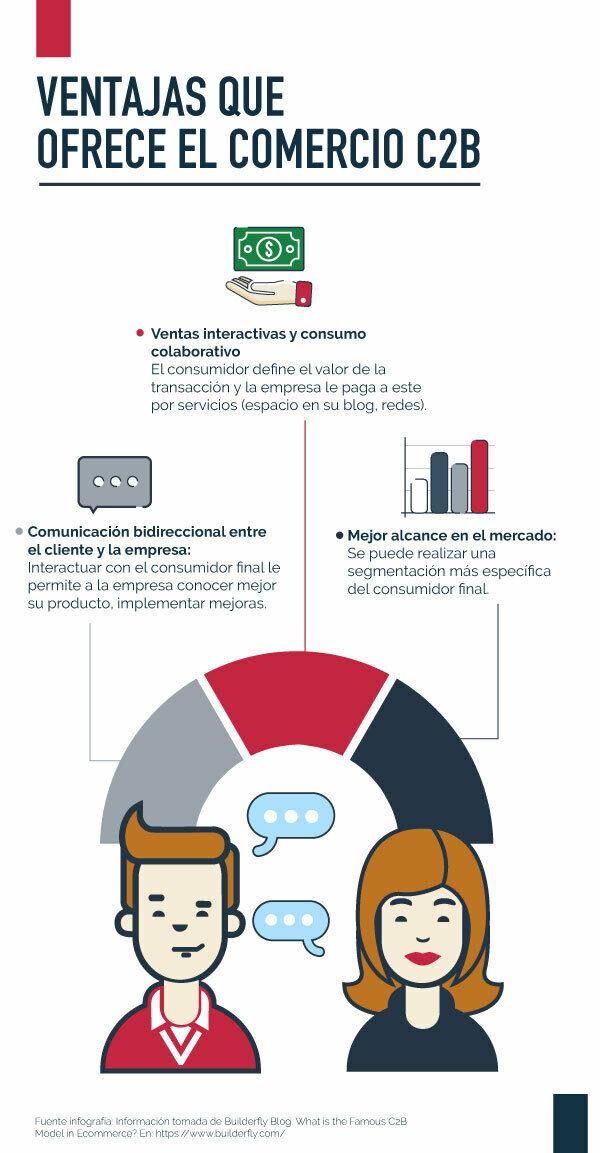 Infografía con las ventajas del e-commerce C2B