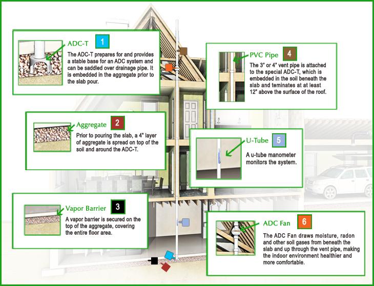 Active Dampness Control (ADC) System radon diagram