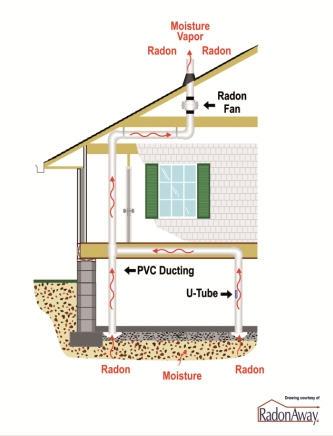 radon mitigation exhaust system