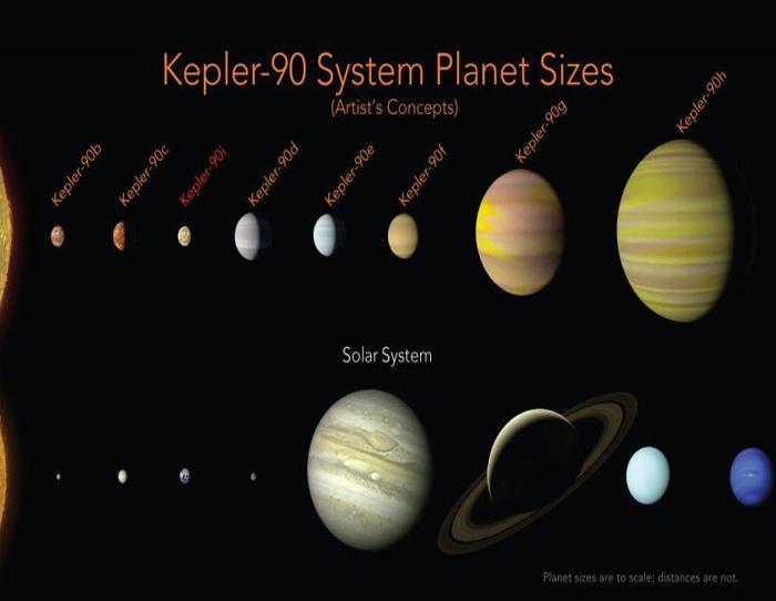 NASA descubre sistema solar similar al nuestro