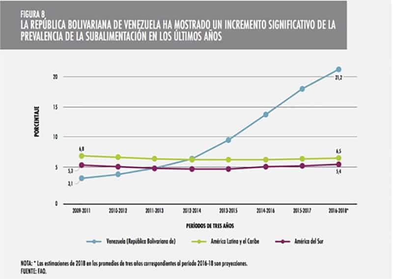 La prevalencia de la subalimentación es el indicador tradicional de la FAO
