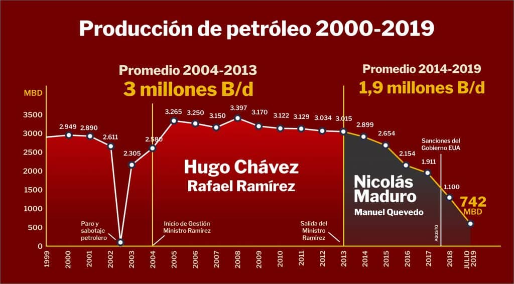 Seguimiento de la producción petrolera en Venezuela 2000-2019