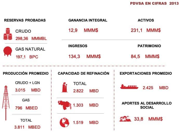 Muestra los números de PDVSA para el cierre de 2013. Así dejamos la empresa, con todas esas capacidades operacionales, en perfecto equilibrio financiero, en expansión y capaz de producir y exportar petróleo, gas y combustibles para el mercado interno y para la exportación.