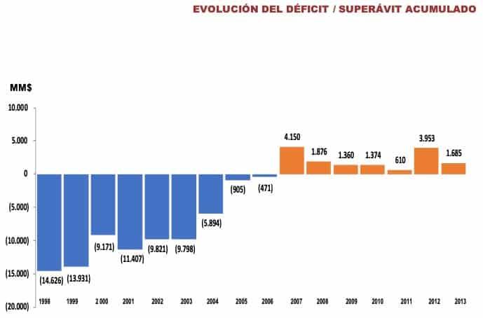 Muestra el estado del déficit (en 1998, nos entregaron la empresa con un déficit real de 14.626 millones de USD), y se muestra su recuperación hasta que la entregamos con superávit.