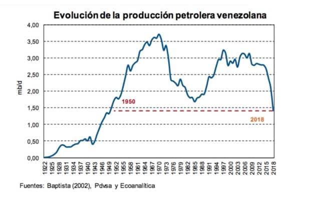 Evolución de la producción venezolana petrolera
