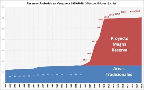 Reservas probadas en Venezuela 1989-2018