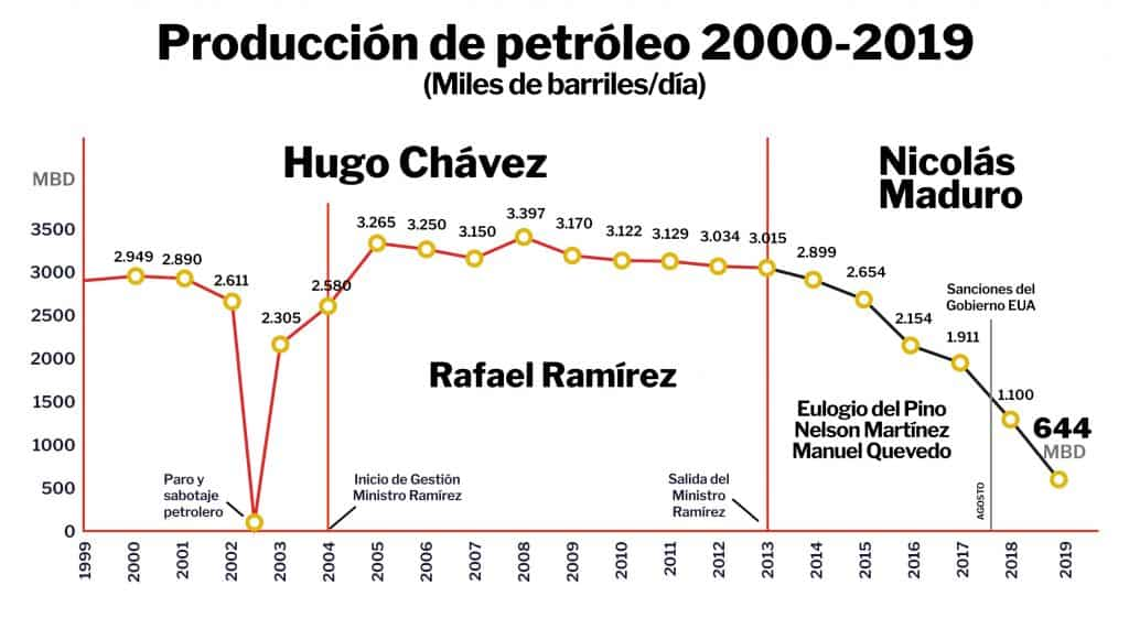 Produccion de petroleo 2000-2019