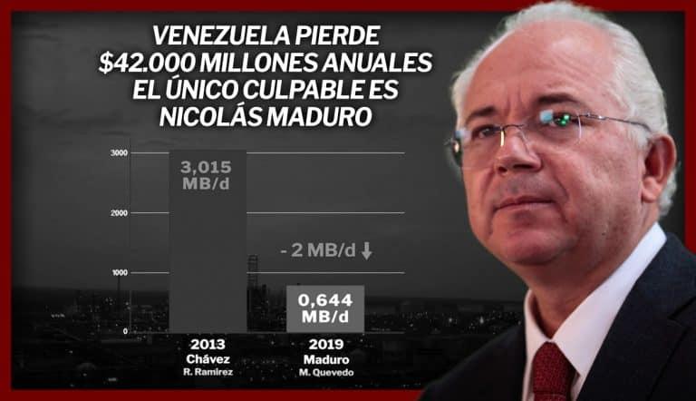 Venezuela-pierde-con-Maduro-USD-42.000-millones-anuales-por-la-caída-de-la-producción-de-crudo