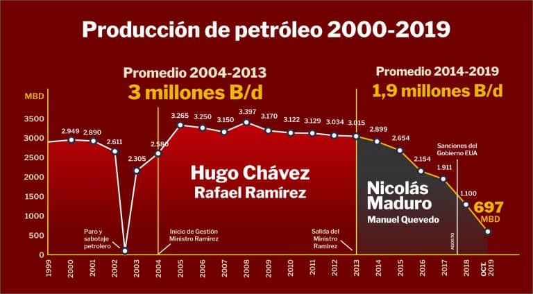 Produccion de petroleo 2000 - 2019