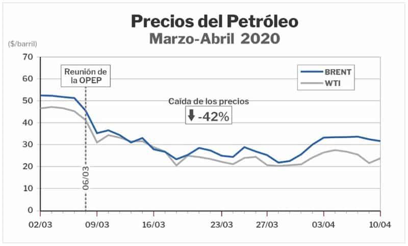 boletin-semanal-precios-petroleo-2020
