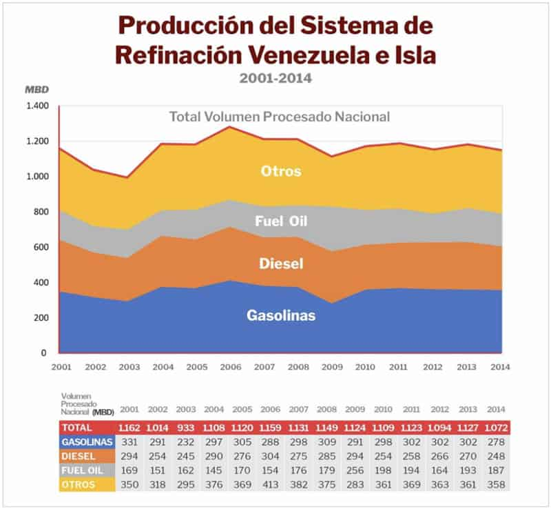 boletin-semanal-productos-sistema-refinacion-venezuela-isla